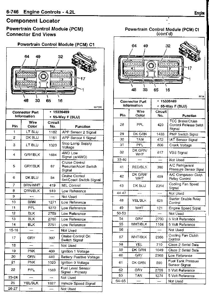 Großartig 2000 Chevy Blazer Schaltplan Bilder - Elektrische ...